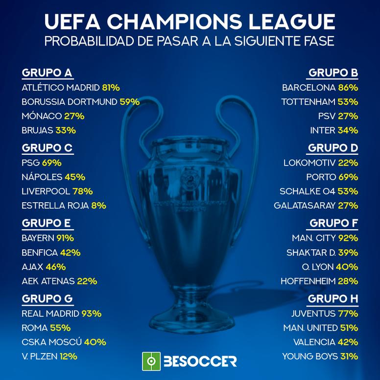 Las probabilidades de clasificación en la Champions League. BeSoccer