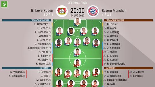 Le formazioni di Bayer Leverkusen-Bayern Monaco. BeSoccer
