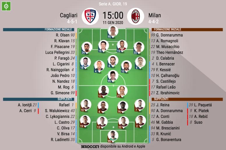 Le formazioni di Cagliari-Milan. BeSoccer