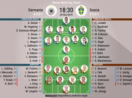 Le formazioni di Germania-Svezia, quarto di finale Mondiale femminile 2019. BeSoccer