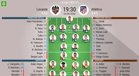 Le formazioni di Levante-Atletico Madrid. BeSoccer