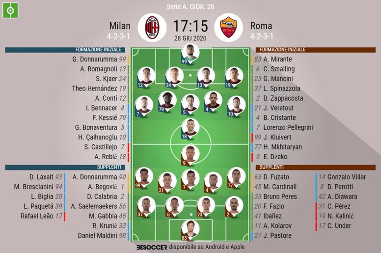 Le formazioni ufficiali di Milan-Roma. BeSoccer