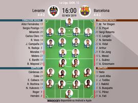 Le formazioni iniziali di Levante-Barcellona. BeSoccer