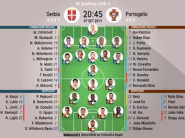 Le formazioni iniziali di Serbia-Portogallo.  BeSoccer