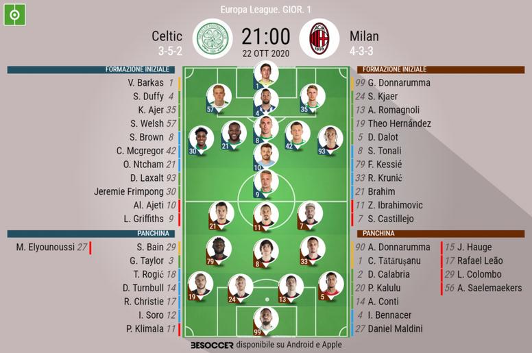 Le formazioni ufficiali di Celtic-Milan. BeSoccer