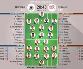 Le formazioni ufficiali di Germania-Svizzera. BeSoccer