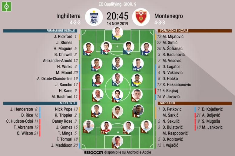 Le formazioni ufficiali di Inghilterra-Montenegro. BeSoccer