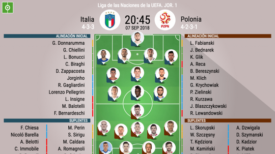 Formação de Italia-Polonia. BeSoccer
