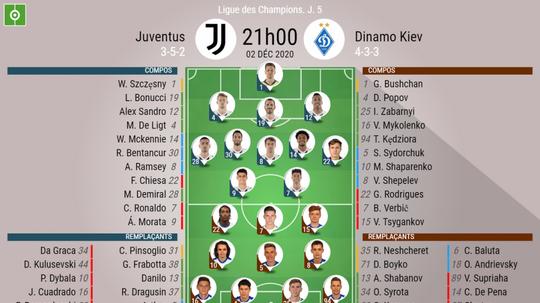 Le formazioni ufficiali di Juventus-Dinamo Kiev. BeSoccer