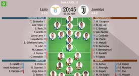 Le formazioni ufficiali di Lazio-Juventus. BeSoccer
