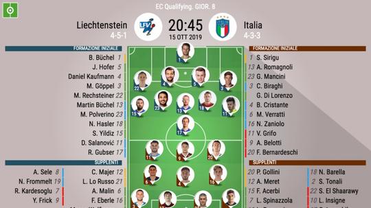 Le formazioni ufficiali di Liechtenstein-Italia. Besoccer
