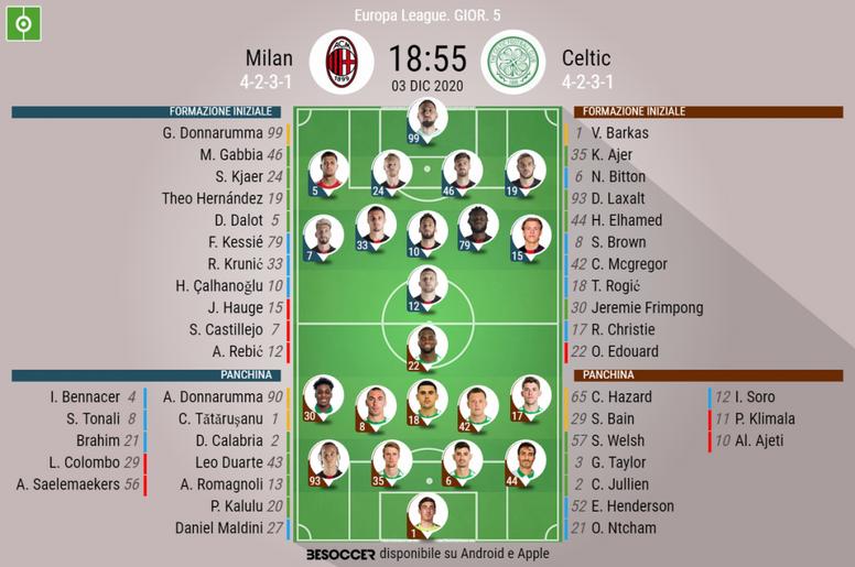 Le formazioni ufficiali di Milan-Celtic. BeSoccer