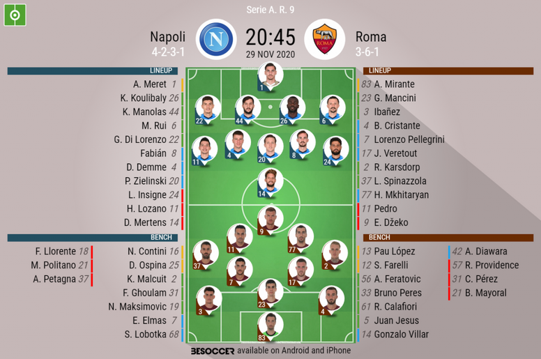 Le formazioni ufficiali di Napoli-Roma. BeSoccer