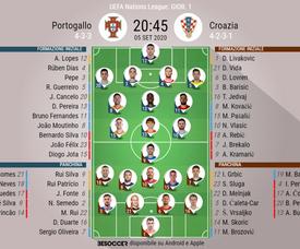 Le formazioni ufficiali di Portogallo-Croazia. BeSoccer