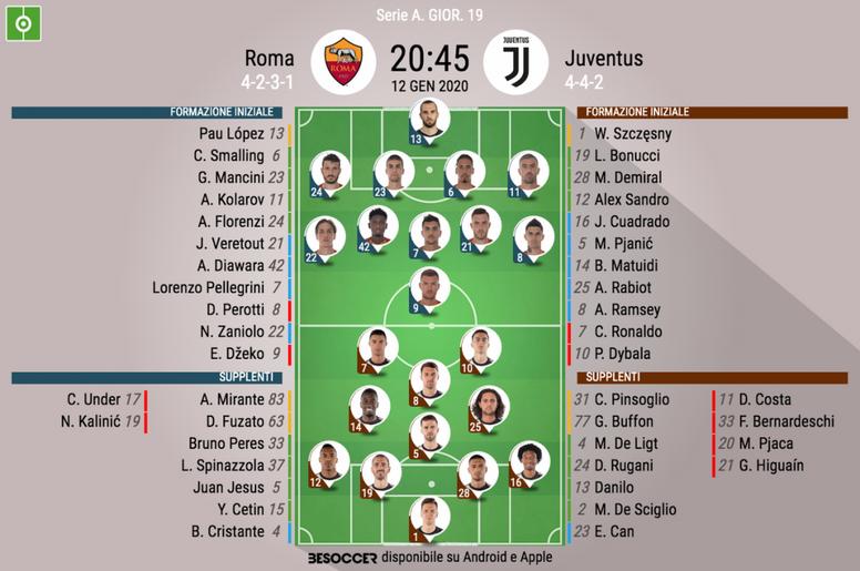 Le formazioni ufficiali di Roma-Juventus. BeSoccer