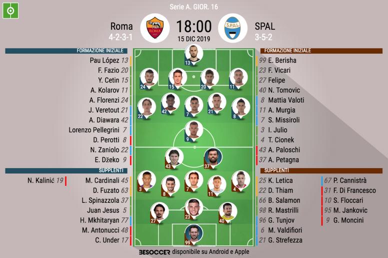 Le formazioni ufficiali di Roma-Spal. BeSoccer