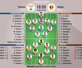 Le formazioni ufficiali di Russia-Belgio. BeSoccer
