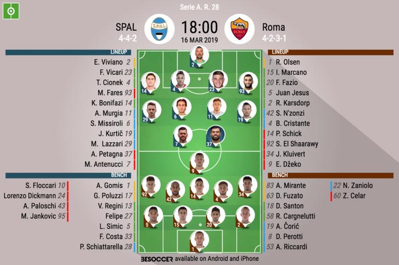 Le formazioni ufficiali di SPAL-Roma. BeSoccer