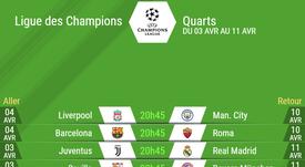 Nous connaissons les affiches des quarts de finale de Ligue des champions. AFP