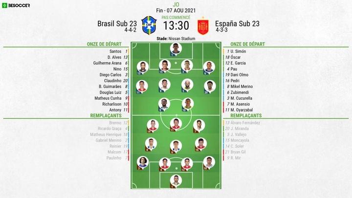 Les compos officielles du match Brésil-Espagne, finale des JO 07/08/2021, BeSoccer