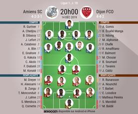Voici les compos officielles du match de Ligue 1 entre Amiens et Dijon. BeSoccer