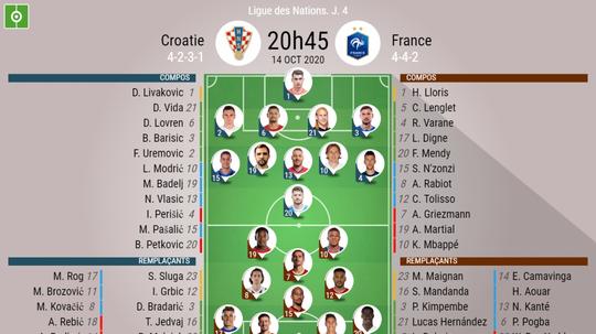 Les compos officielles du match de Ligue des Nations entre la Croatie et la France. BeSoccer