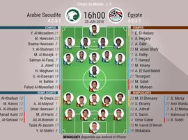 Les compos officielles du match de Mondial entre l'Arabie Saoudite et l'Égypte, 25/06/18. Besoccer