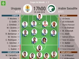 Les compos officielles du match entre l'Uruguay et l'Arabie Saoudite, 20/06/2018. Besoccer