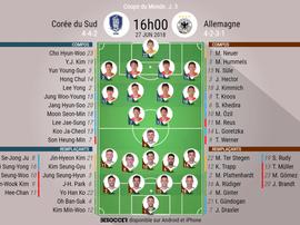 Les compos officielles du match entre la Corée du Sud et l'Allemagne, 27/06/2018. BeSoccer