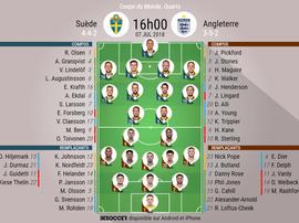 Les compos officielles du match de Mondial entre la Suède et l'Angleterre, 07/07/2018. BeSoccer