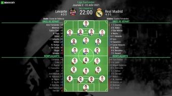 Venez suivre le direct du choc Levante - Real Madrid ! BeSoccer