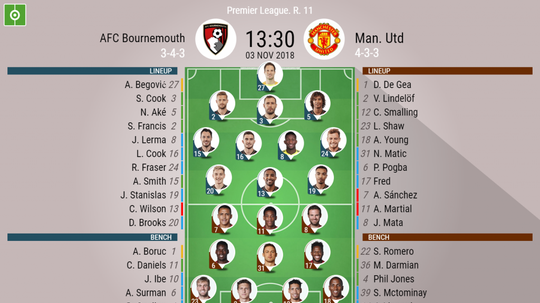 Official lineups for Bournemouth v Manchester United in the Premier League. BeSoccer