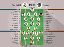 Lineups for Real Madrid vs Levante. BeSoccer