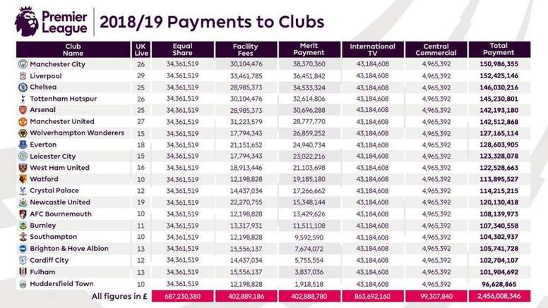 60% de liquidación obtener nueva grandes ofertas en moda Premier League club payments revealed: Huddersfield earn as ...