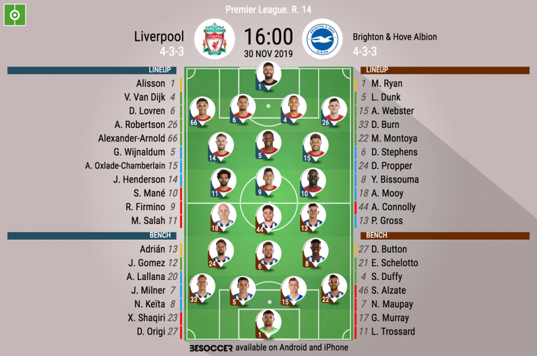 Liverpool v Brighton, Premier League matchday 14, 50/11/19 - official line-ups. BeSoccer