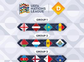 Los Grupos 1, 2, 3 y 4 de la Liga D de la Ligas de las Naciones de la UEFA. Twitter/UEFA
