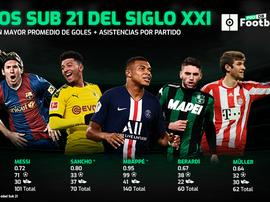Sancho mejora a Messi, Müller... BeSoccer/ProFootballDB