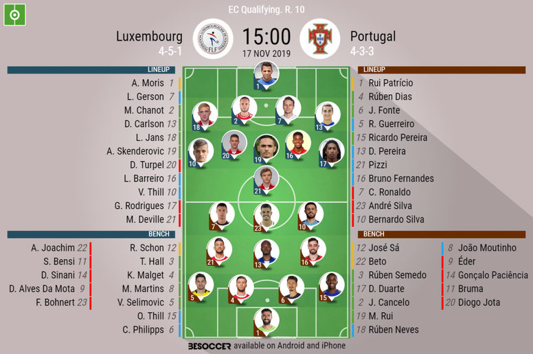 Luxembourg v Portugal. Euro 2020 qualification. Matchday 10, 17/11/2019-official line.ups. BESOCCER