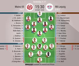 Mainz v RB Leipzig. Bundesliga 2019/20. Matchday 27, 24/05/2020-official line.ups. BESOCCER