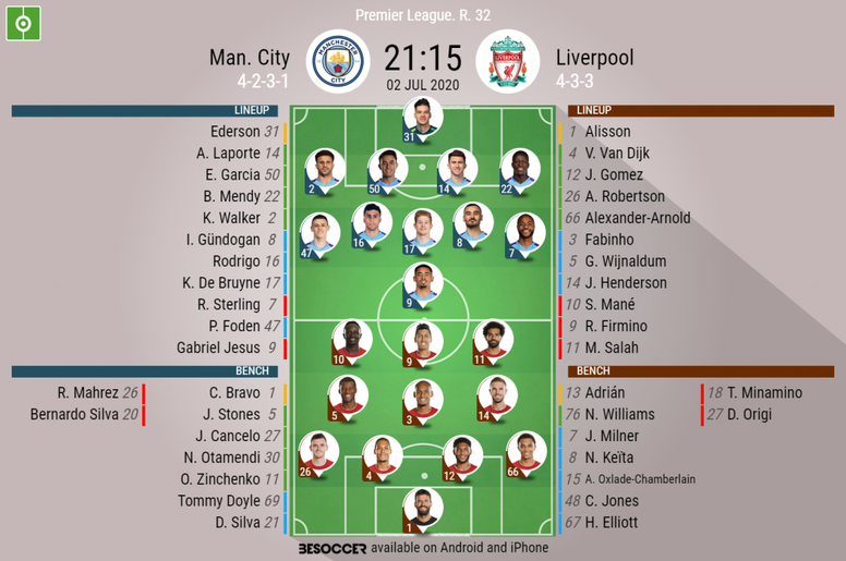 Man City v Liverpool. Premier League 2019/20. Matchday 32, 02/07/2020-official line.ups. BESOCCER