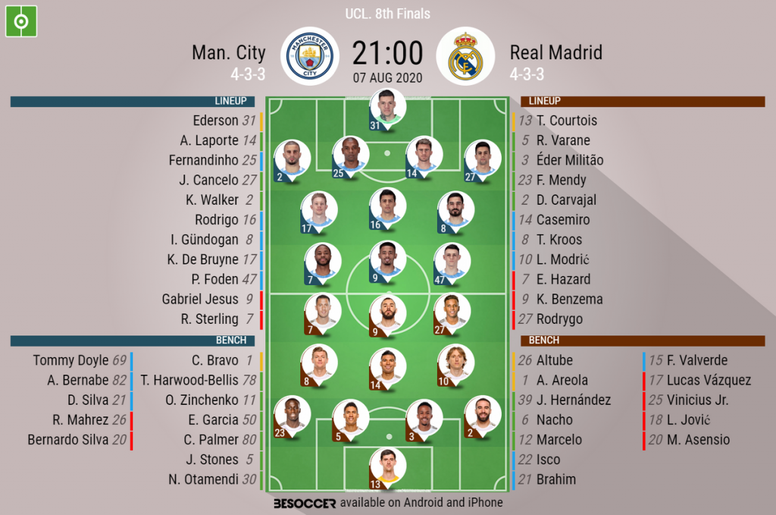 Man City v Real Madrid, Champions League 2019/20, last 16 2nd leg - Official line-ups. BESOCCER