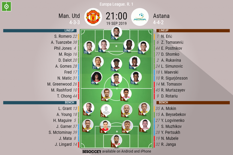 Man United v Astana, Europa League matchday 1, 19/09/19-official-line-ups. BeSoccer