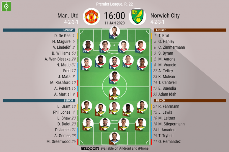 Man Utd V Norwich City As It Happened Besoccer