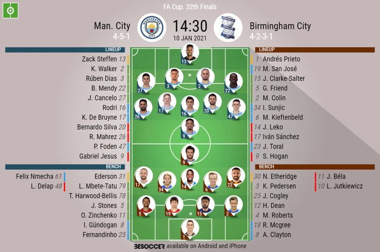 Manchester City v Birmingham, FA Cup 10/1/2021, official-line-ups. BeSoccer