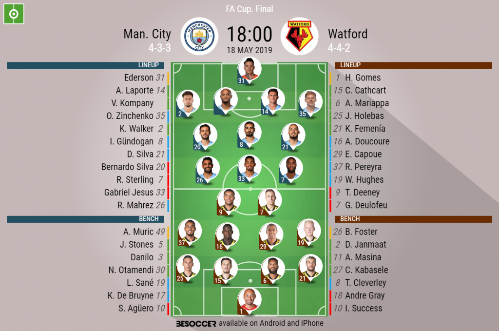 Watford man city betting line binary options strategy using moving averages