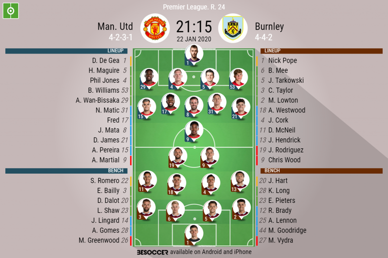 Man. Utd V Burnley - As it happened. - BeSoccer