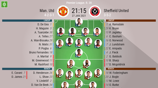 Manchester United vs Sheffield United, Premier League, 27/01/2021, official lineups. BESOCCER