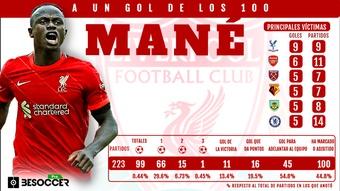 Mané, a un solo gol de los 100 con el Liverpool. BeSoccer Pro