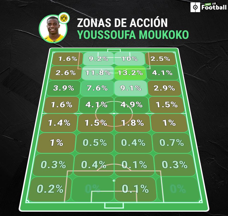 Moukoko: el nuevo Messi se parece más a Mbappé