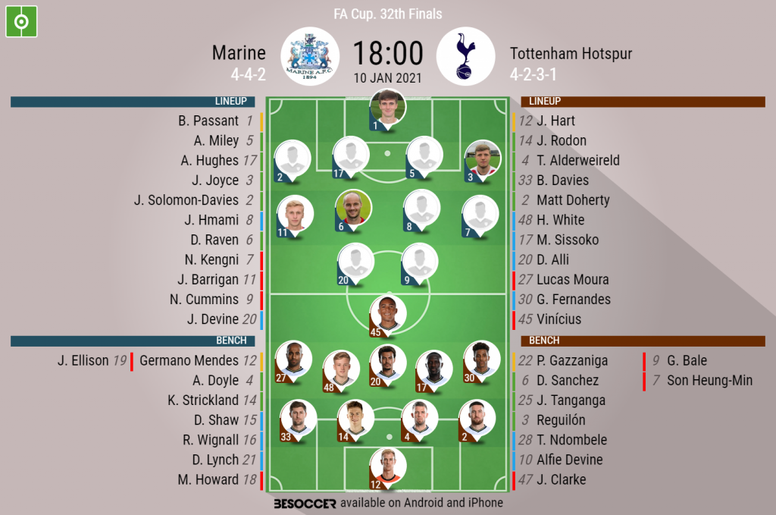 Marine v Tottenham, FA Cup 3rd round 2020/21, 10/1/2021 - Official line-ups. BESOCCER